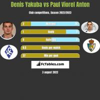 Denis Yakuba vs Paul Viorel Anton h2h player stats