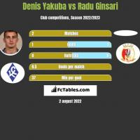 Denis Yakuba vs Radu Ginsari h2h player stats