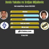 Denis Yakuba vs Srdjan Mijailovic h2h player stats
