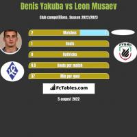 Denis Yakuba vs Leon Musaev h2h player stats