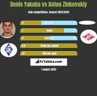 Denis Yakuba vs Anton Zinkovskiy h2h player stats