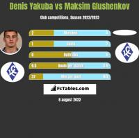 Denis Yakuba vs Maksim Glushenkov h2h player stats