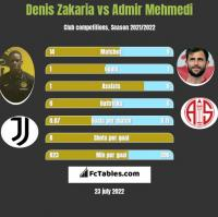 Denis Zakaria vs Admir Mehmedi h2h player stats