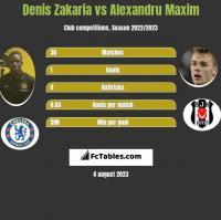 Denis Zakaria vs Alexandru Maxim h2h player stats