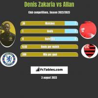 Denis Zakaria vs Allan h2h player stats