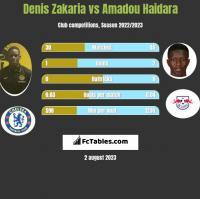 Denis Zakaria vs Amadou Haidara h2h player stats