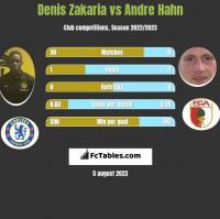 Denis Zakaria vs Andre Hahn h2h player stats