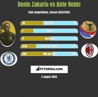 Denis Zakaria vs Ante Rebic h2h player stats