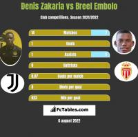 Denis Zakaria vs Breel Embolo h2h player stats