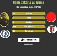 Denis Zakaria vs Bruma h2h player stats