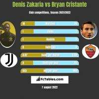 Denis Zakaria vs Bryan Cristante h2h player stats