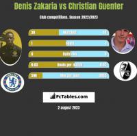 Denis Zakaria vs Christian Guenter h2h player stats
