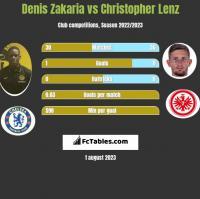 Denis Zakaria vs Christopher Lenz h2h player stats