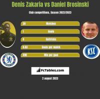 Denis Zakaria vs Daniel Brosinski h2h player stats