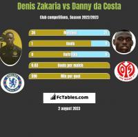 Denis Zakaria vs Danny da Costa h2h player stats