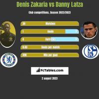 Denis Zakaria vs Danny Latza h2h player stats