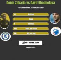 Denis Zakaria vs Davit Khocholava h2h player stats