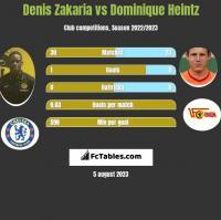 Denis Zakaria vs Dominique Heintz h2h player stats