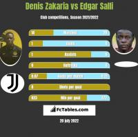Denis Zakaria vs Edgar Salli h2h player stats