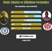 Denis Zakaria vs Edimilson Fernandes h2h player stats