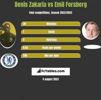 Denis Zakaria vs Emil Forsberg h2h player stats