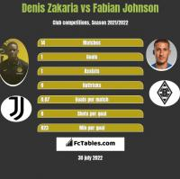 Denis Zakaria vs Fabian Johnson h2h player stats