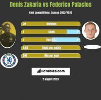 Denis Zakaria vs Federico Palacios h2h player stats