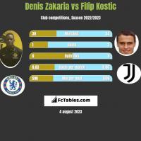 Denis Zakaria vs Filip Kostic h2h player stats