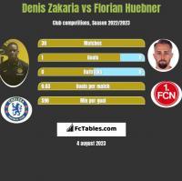 Denis Zakaria vs Florian Huebner h2h player stats