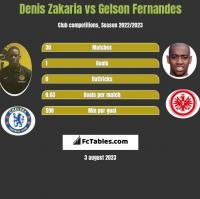 Denis Zakaria vs Gelson Fernandes h2h player stats