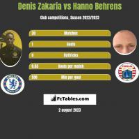 Denis Zakaria vs Hanno Behrens h2h player stats