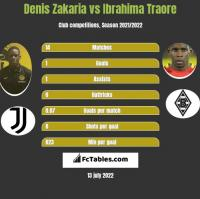 Denis Zakaria vs Ibrahima Traore h2h player stats