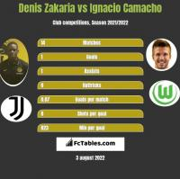 Denis Zakaria vs Ignacio Camacho h2h player stats