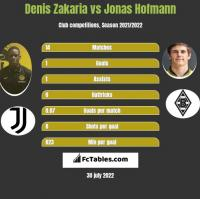 Denis Zakaria vs Jonas Hofmann h2h player stats