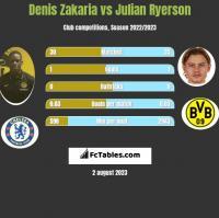 Denis Zakaria vs Julian Ryerson h2h player stats