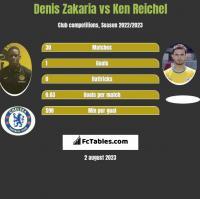 Denis Zakaria vs Ken Reichel h2h player stats