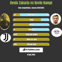 Denis Zakaria vs Kevin Kampl h2h player stats