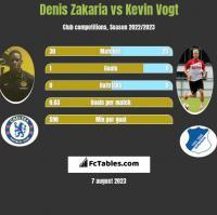 Denis Zakaria vs Kevin Vogt h2h player stats