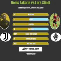 Denis Zakaria vs Lars Stindl h2h player stats