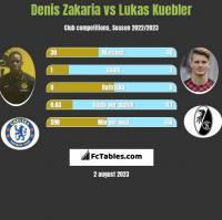 Denis Zakaria vs Lukas Kuebler h2h player stats