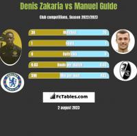 Denis Zakaria vs Manuel Gulde h2h player stats