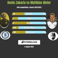 Denis Zakaria vs Matthias Ginter h2h player stats