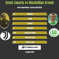 Denis Zakaria vs Maximilian Arnold h2h player stats