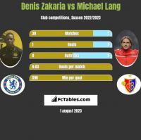 Denis Zakaria vs Michael Lang h2h player stats