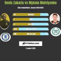 Denis Zakaria vs Mykola Matwijenko h2h player stats