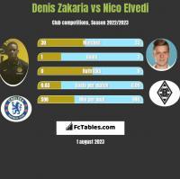 Denis Zakaria vs Nico Elvedi h2h player stats