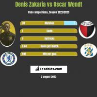 Denis Zakaria vs Oscar Wendt h2h player stats