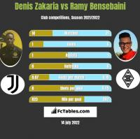 Denis Zakaria vs Ramy Bensebaini h2h player stats