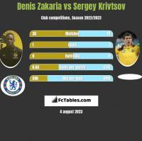 Denis Zakaria vs Sergiej Kriwcow h2h player stats