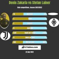 Denis Zakaria vs Stefan Lainer h2h player stats